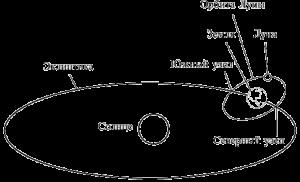 Лунни възли - хелиоцентрик