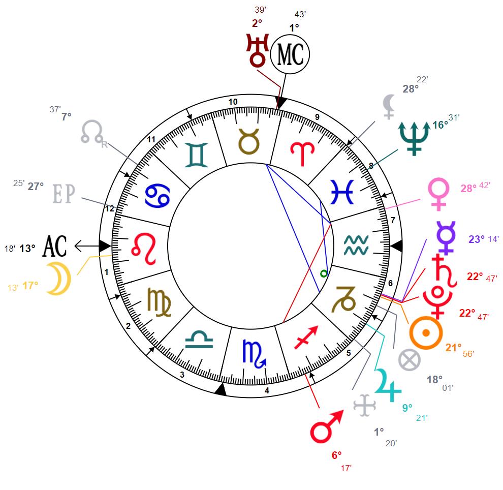 сатурн съвпад плутон