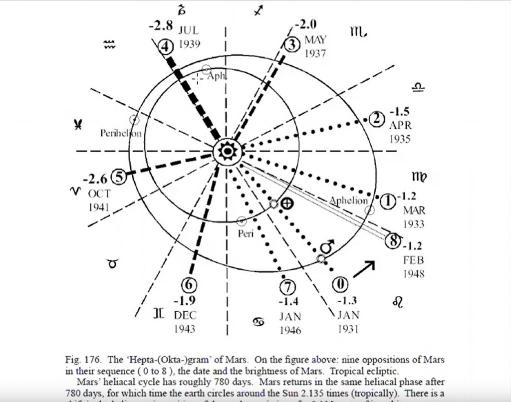 цикли на марс