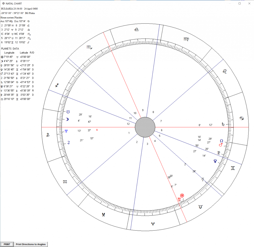 астрологична карта на българия